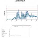 Lanai Monthly Pumpage Chart - 12 Month Moving Average