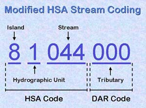 Modified HSA Stream Coding
