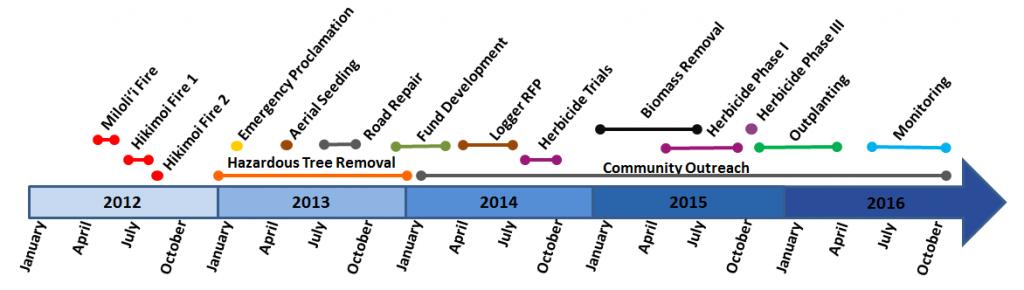Kokee Restoration Timeline