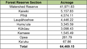 Hilo Forest Reserve Sections