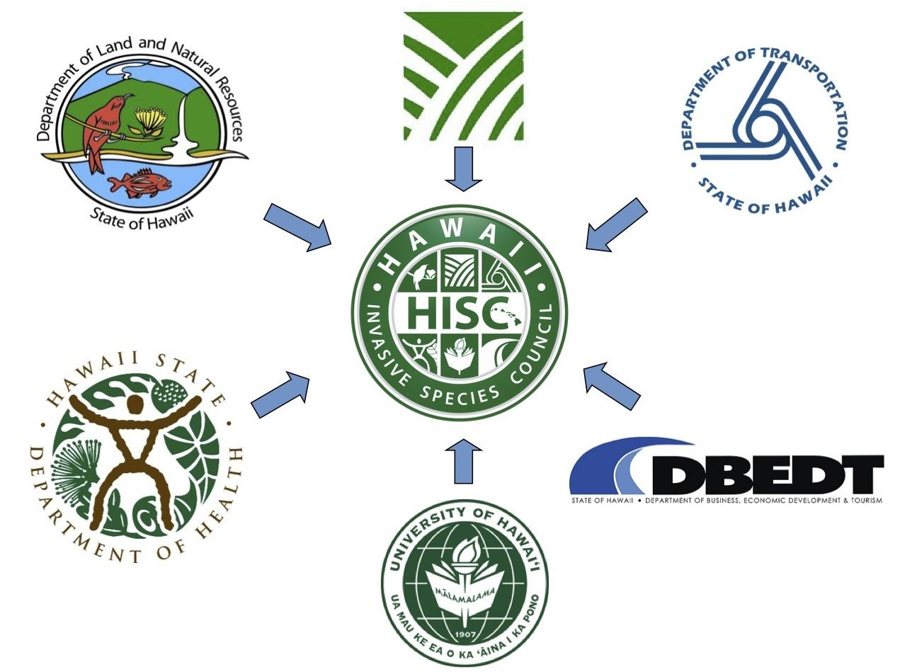 HISC Logos
