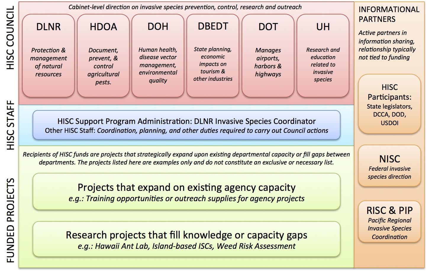 HISC org diagram 2014