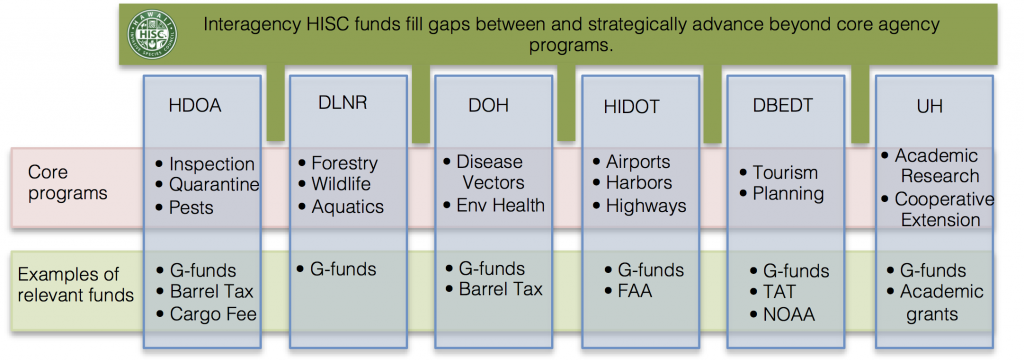Relation of HISC funding to core agency programs. (FAA = Federal Aviation Administration; TAT = Transient Accommodations Tax; NOAA = National Oceanographic and Atmospheric Administration)