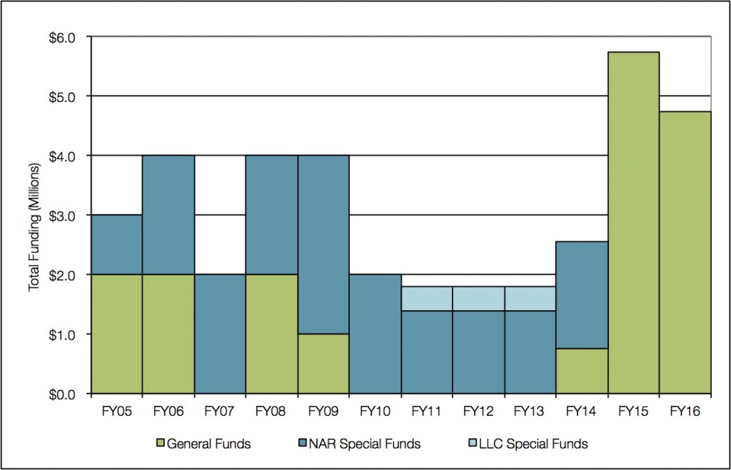 HISC Funding History