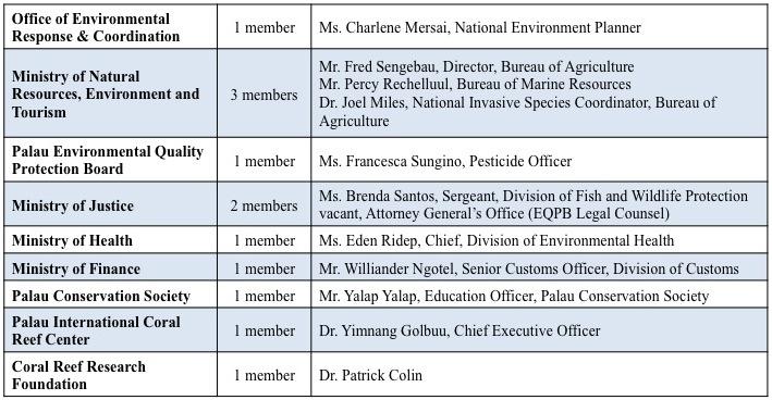 PalauNISC Committee