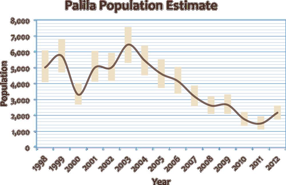 palila population chart2