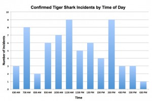 Confirmed tiger shark incidents by time of day.