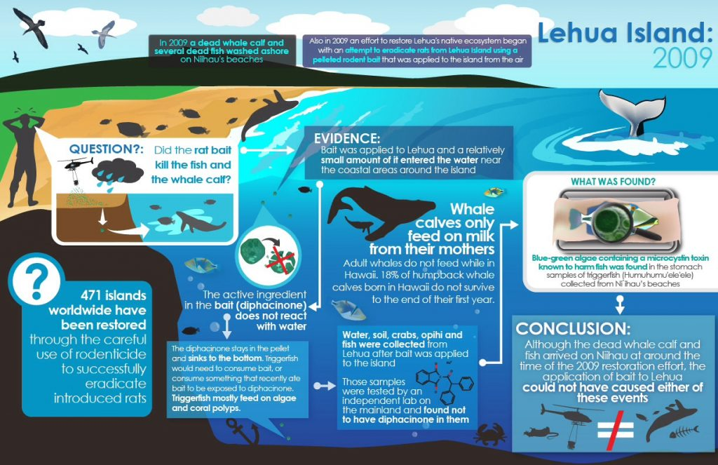 This infographic provides information related to the 2009 attempt to remove rats from Lehua, in particular looking at the relationship between the 2009 project and the death of fish near Niʻihau.